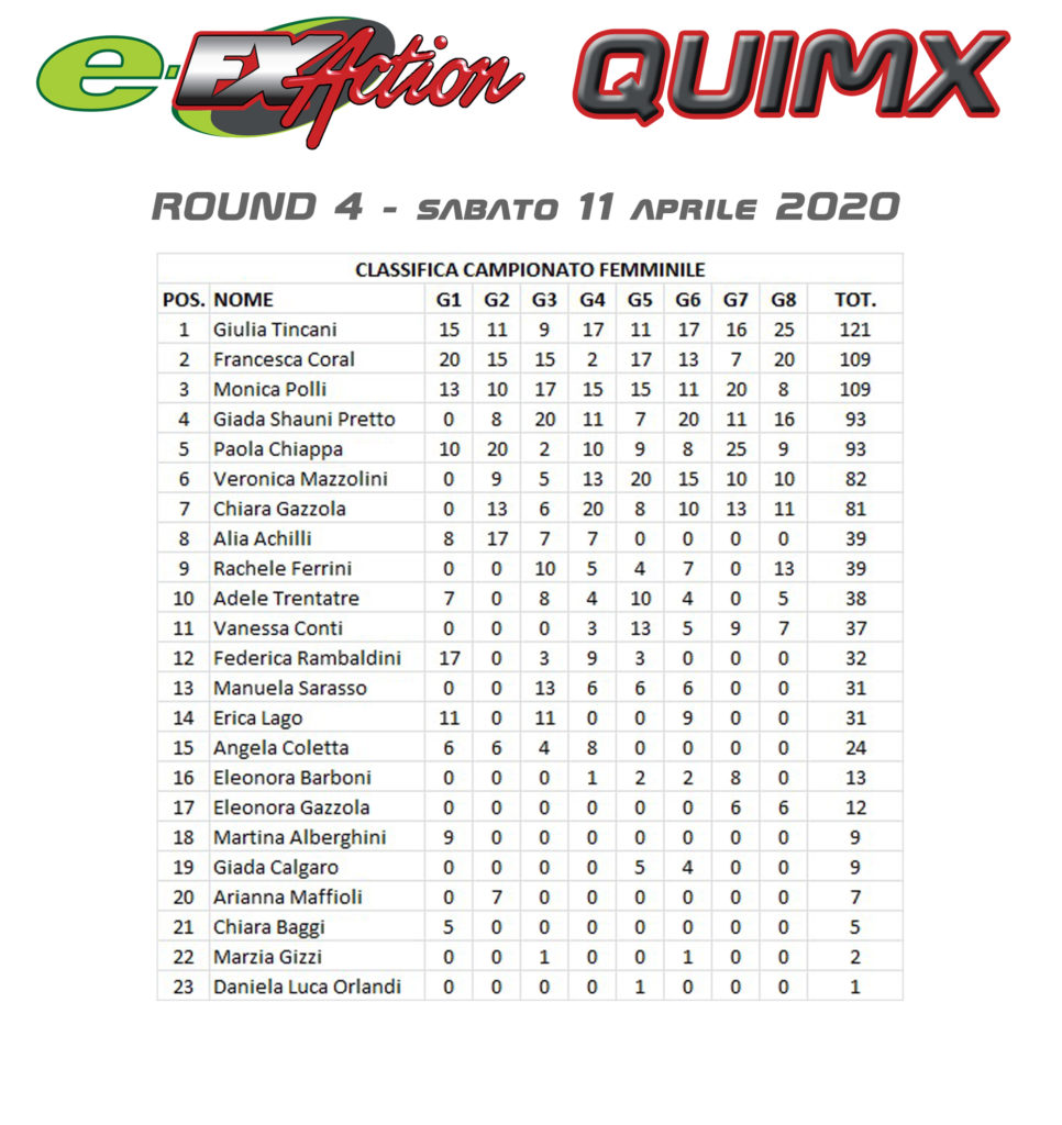 Quimx - Classifica finale femminile